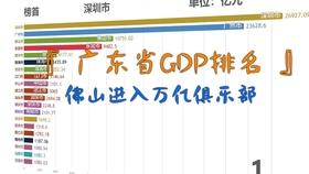 孝感gdp排名2020一季度_一季度GDP排行,安徽超上海