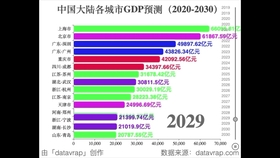西南城市gdp比拼_中国城市gdp排名排行榜 2017中国城市gdp排名解读 303个城市GDP大比拼 国内财经