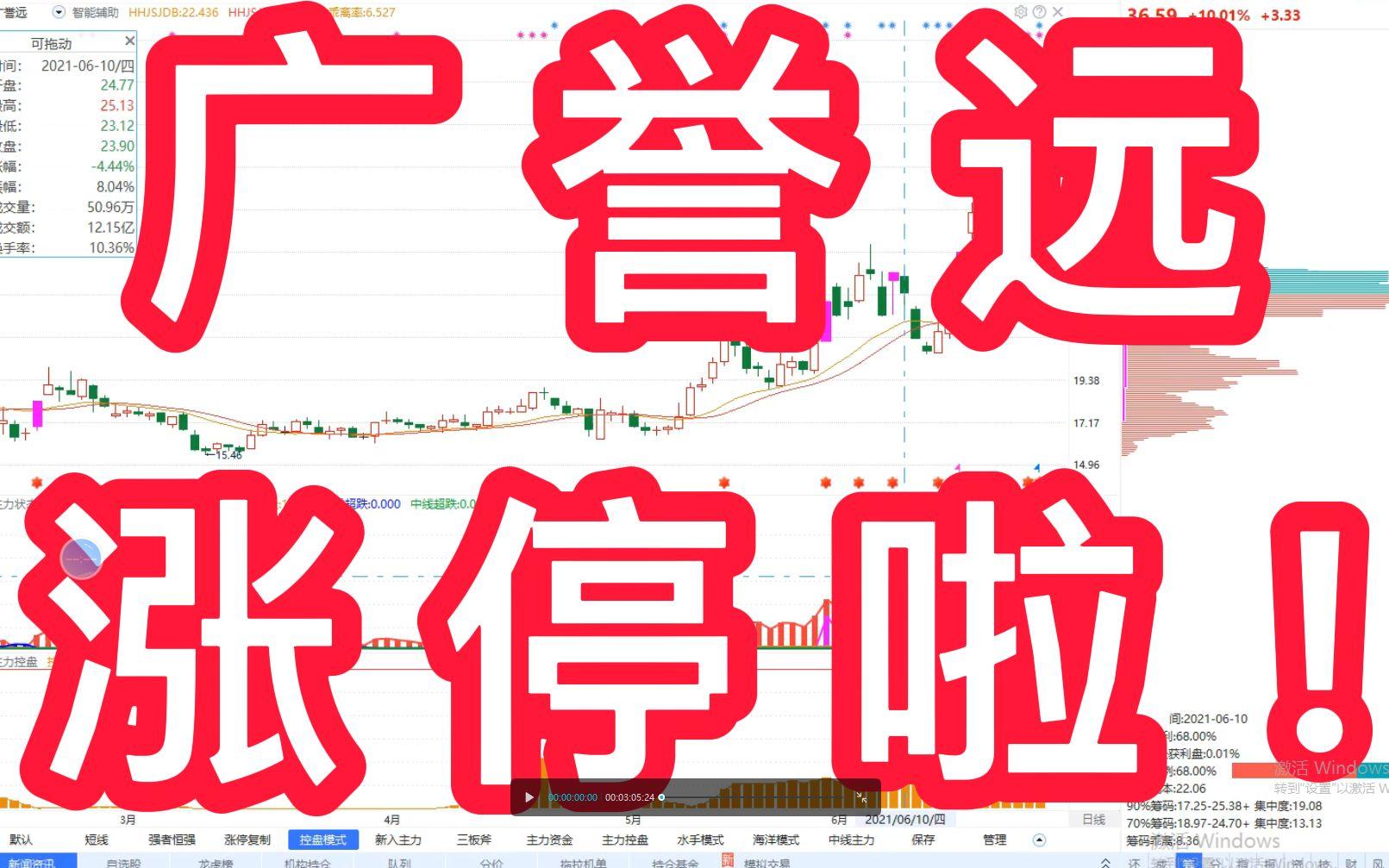 广誉远:涨停啦,主力资金抬头,控盘增加,中线趋势持续给力,注意短期回调风险!