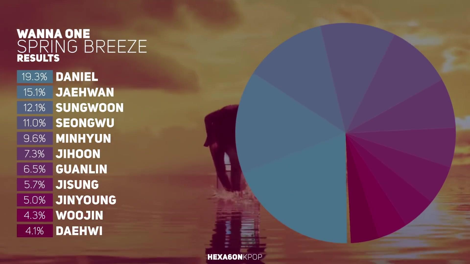 Wanna One Spring Breeze春风歌词分配分量 哔哩哔哩 つロ干杯