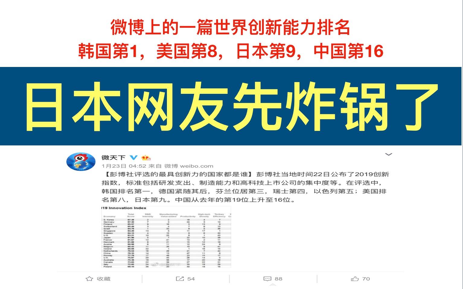 微博上的一篇世界国家创新能力排名,韩国第一,中国第十六,日本网友先炸锅了