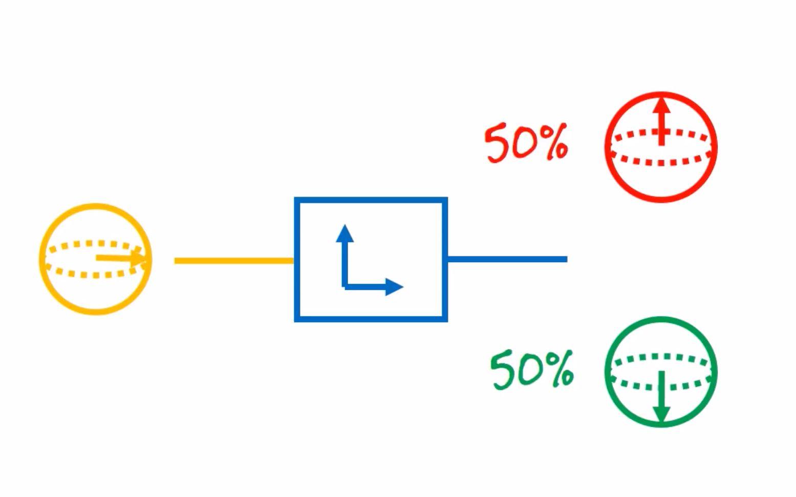 【深入量子计算】构建量子比特(part 1)