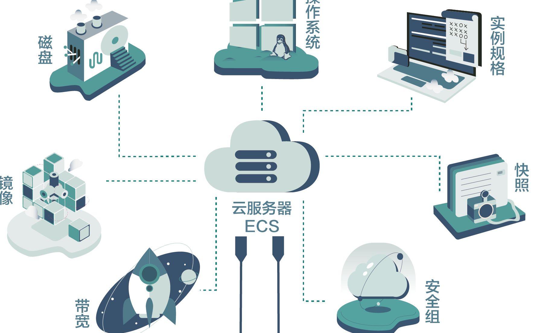【黑马程序员】揭秘阿里云服务器 001_课程大纲