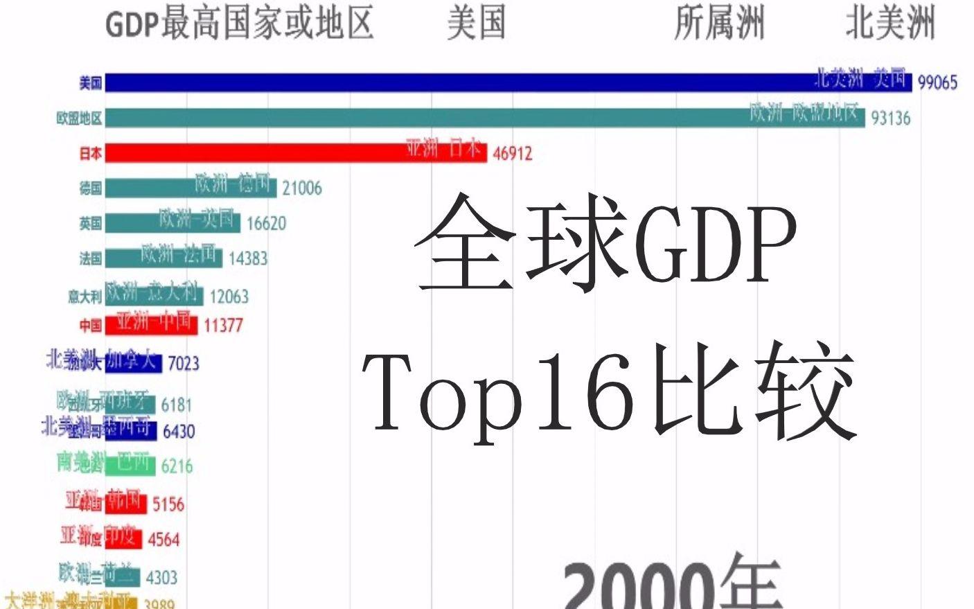 全球gdp排名_中国各省gdp排名图片