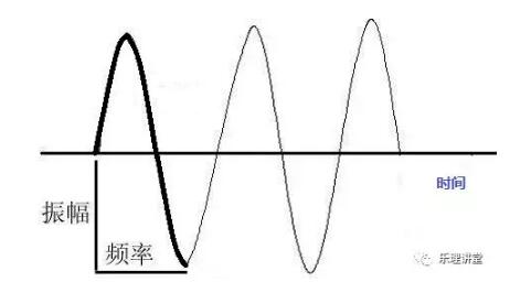 频率与振幅曲线