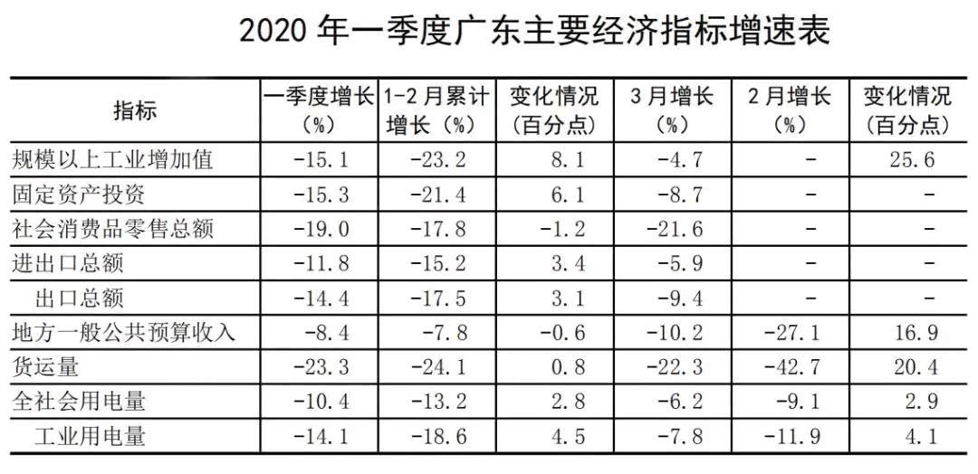2020广东gdp与韩国gdp_2020广东各市gdp