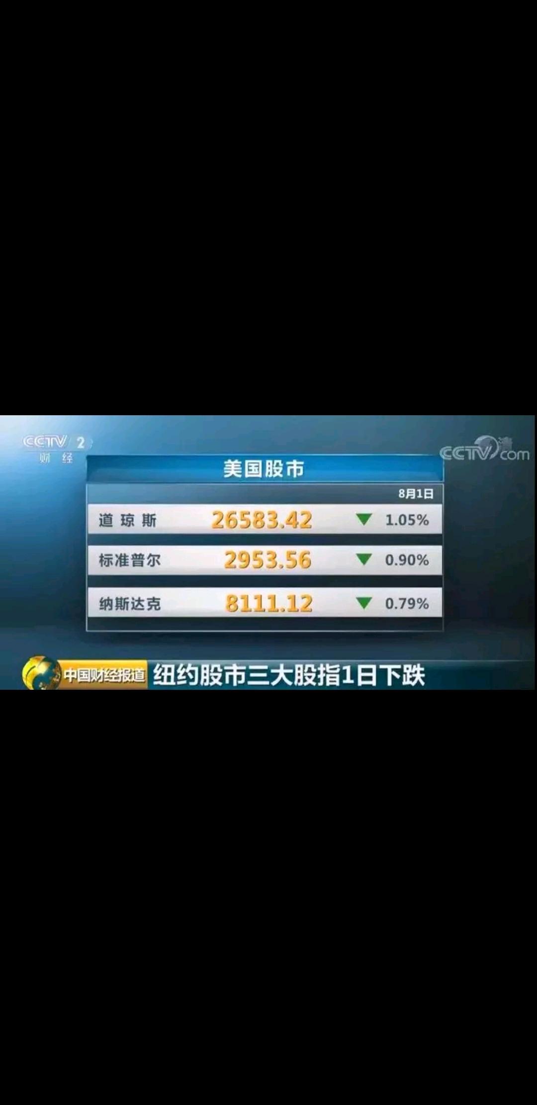 标准普尔500种股票指数收于2953.56点,跌幅为0.90%.