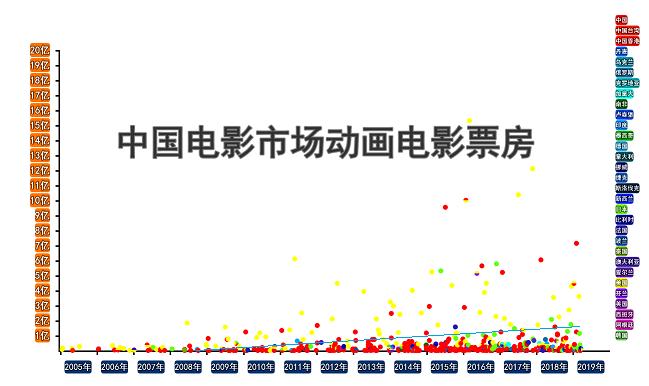 【国动研究】中国电影市场动画电影票房的研(胡)究(诌