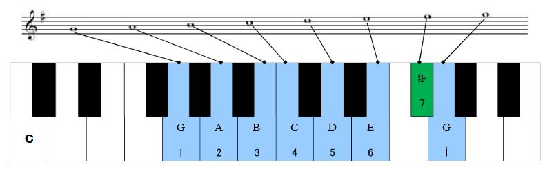 24大小调音阶及其键盘位置与首调唱名法(一)图片