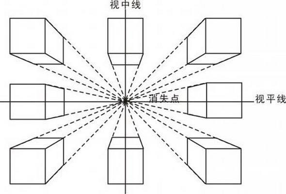 素描入门之一点透视 平行透视图片