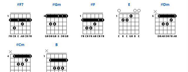 d调 常用和弦图: 常用和弦图 e调 常用和弦图: 常用和弦图 f调 常用图片