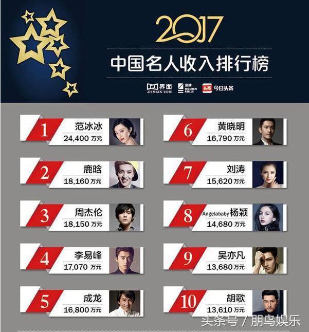 2018中国明星收入排行榜 排名对比