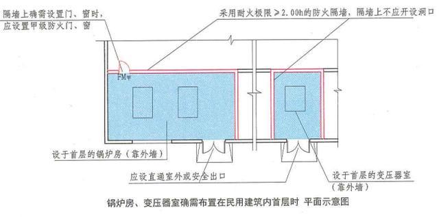 锅炉房布置有何通风?变配电室规定有何要求?深圳市建筑设计咨询有限公司怎么样图片
