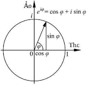 如何证明最美数学公式【欧拉恒等式:e^(iπ) 1=0】?
