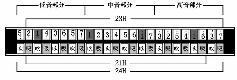 21/24孔音阶图片
