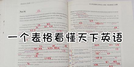 一个公式带你读懂天下英语