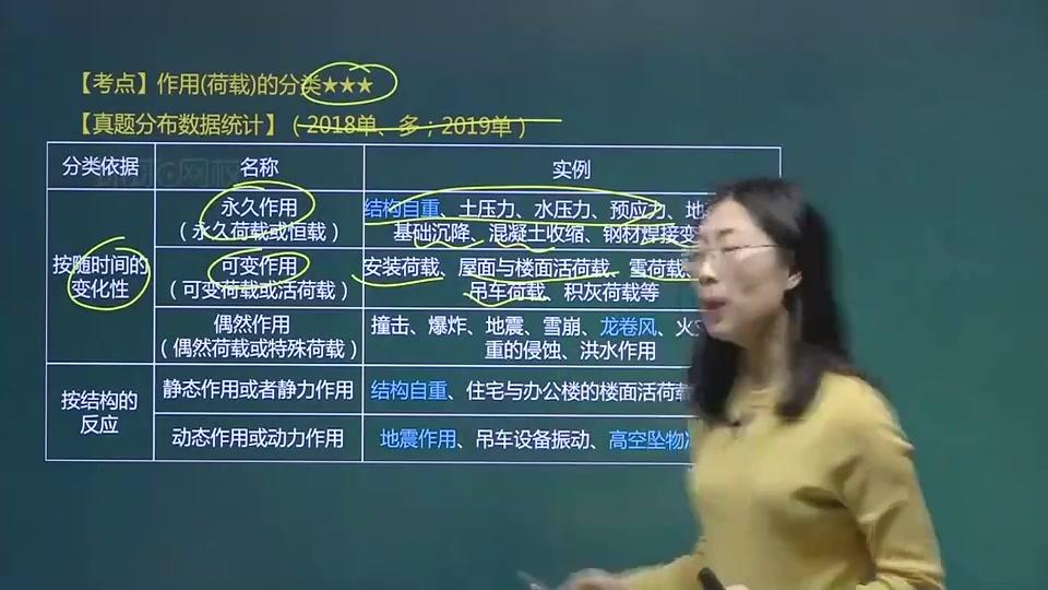 正版【下载加微信:buyedu123】建筑冯 婧第04讲-2A311020建筑结构技术要求(一)