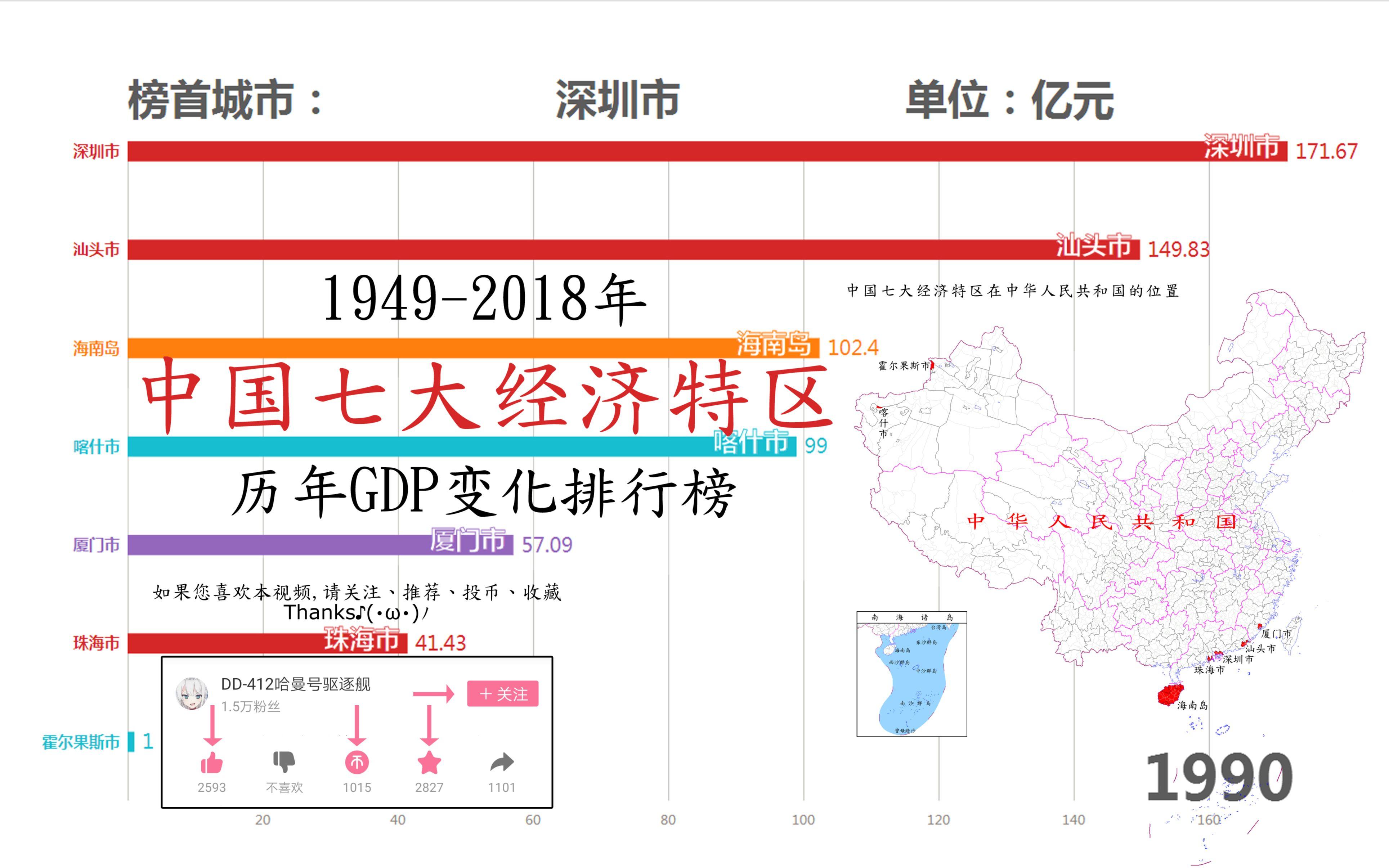 1990年中国人均gdp_中国七大经济特区历年GDP变化排行榜(1949年-2018年)【数据可 ...