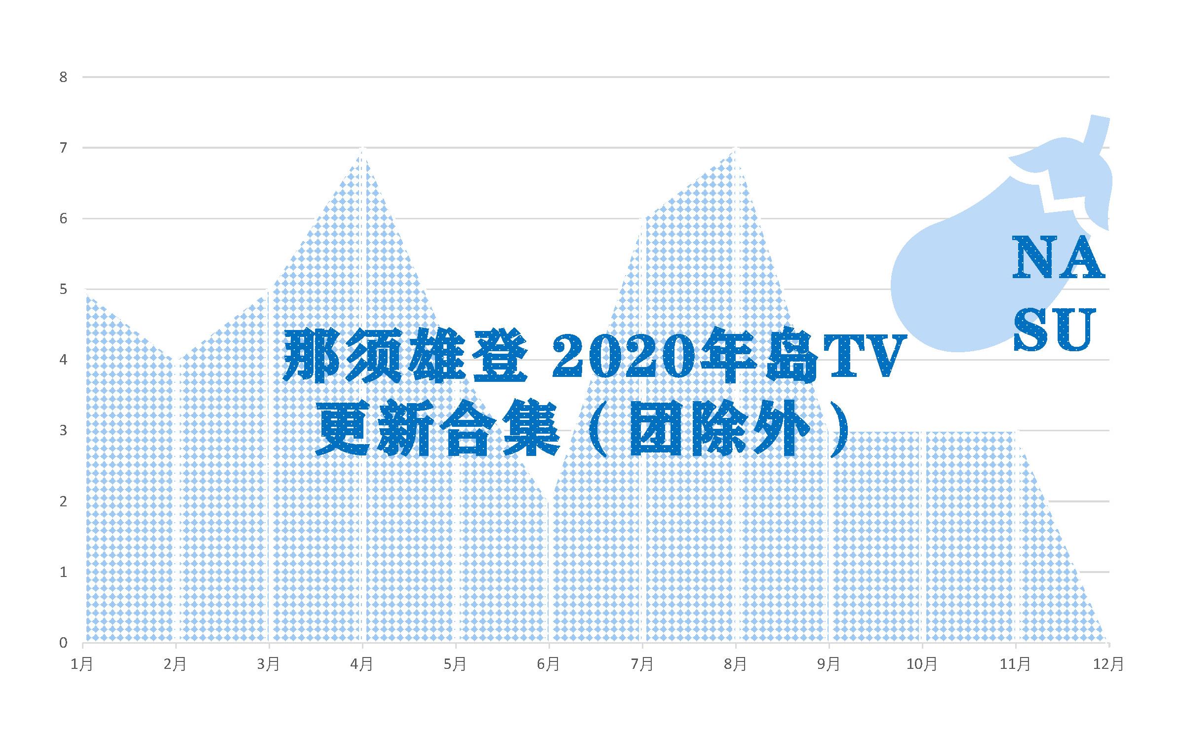 【生肉】nasu岛tv2020年合集(持更)(全团除外)