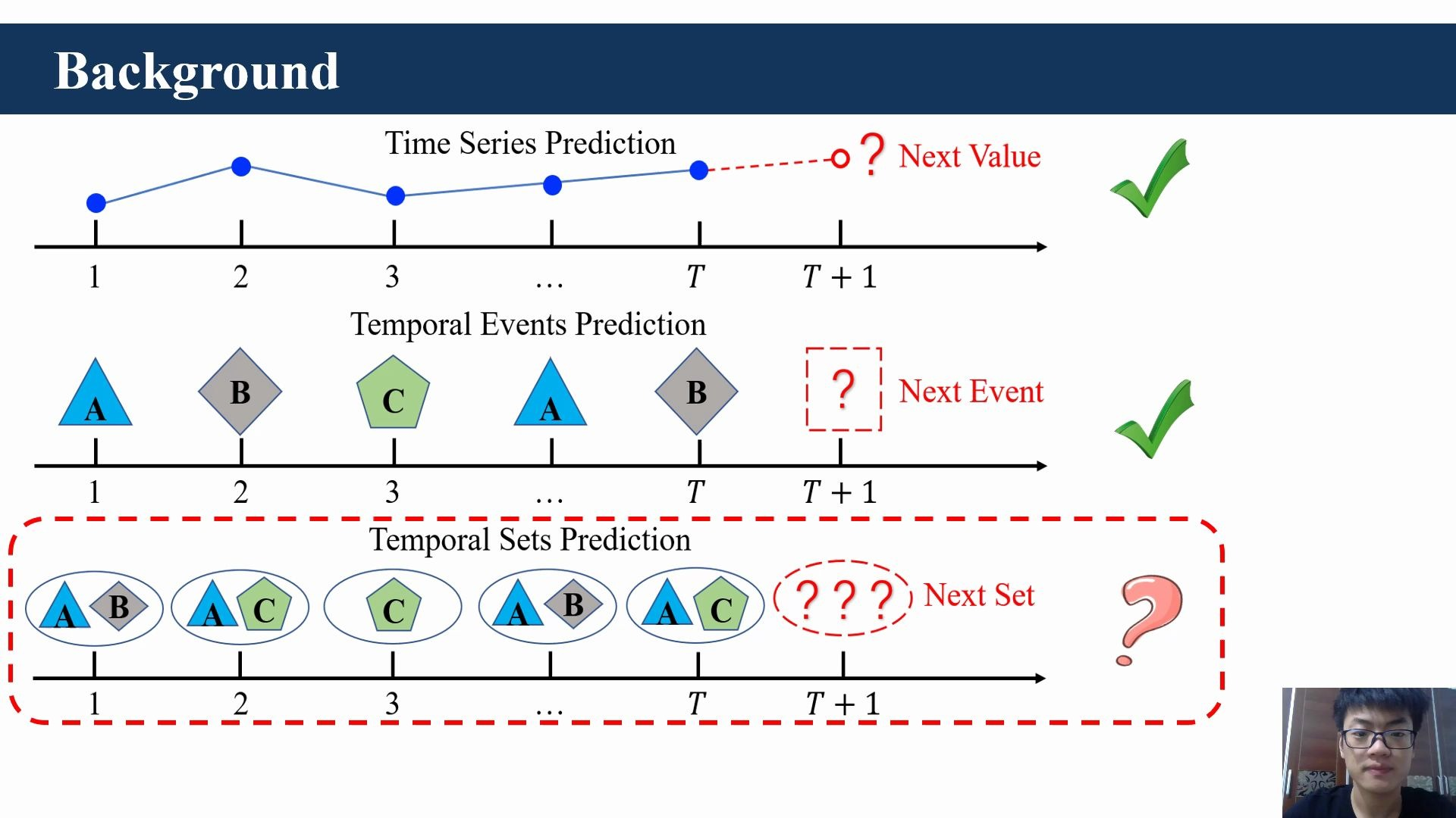 presentation video-Predicting Temporal Sets with Deep Neural Networks-KDD '20