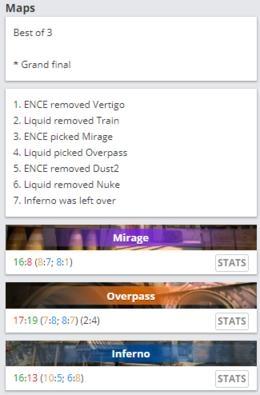 DH达拉斯:Liquid大满贯连冠,主场二比一击败ENCE捧杯