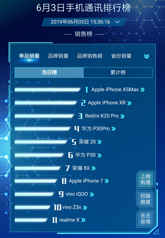 逆袭了!iPhone XR斩获销量榜第一名,或迎来新的转机?