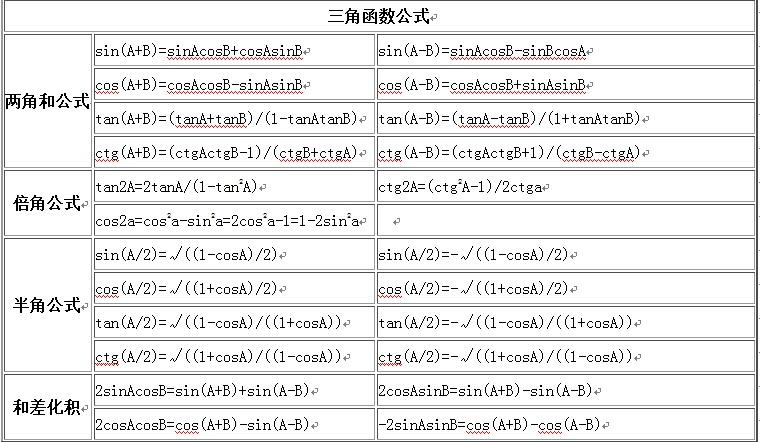 高考文科數學必備公式(歸納)圖片