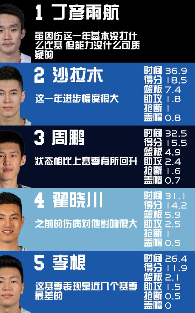 2019年中国五大现役球员排行榜(锋线篇)