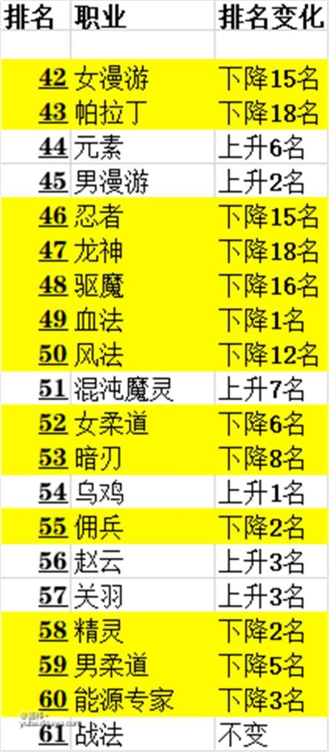 DNF:韩服6月份后20名排名变化大 唯独它稳定的让人害怕!