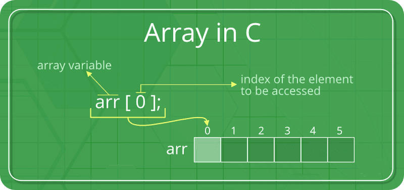 C / C + + Programming Notes: array part! Understand the key knowledge of C language in three minutes