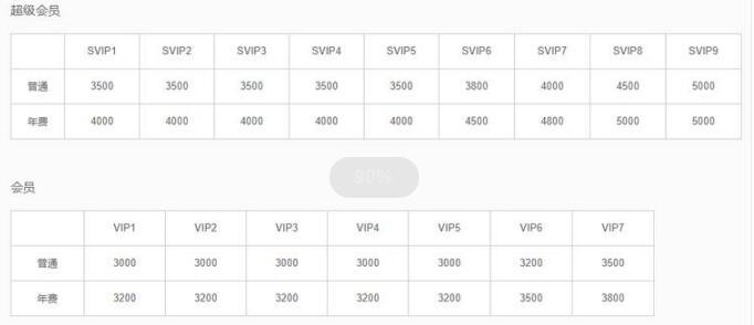 QQ好友上线提升至5000人 网络营销 QQ 微新闻 第3张