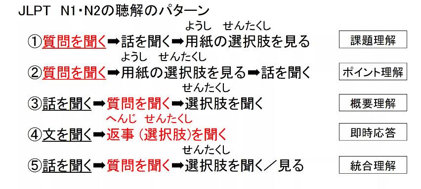 2005年日语一级听力_日语N1考级听力都考什么 - 哔哩哔哩