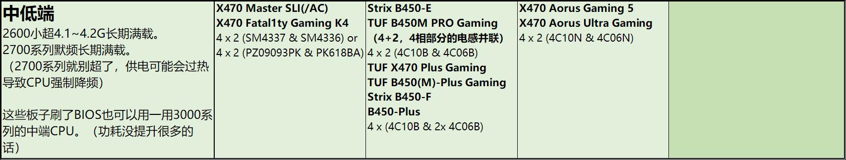 技嘉主板怎么样_AMD主板供电天梯图V1.7版+购买建议 - 哔哩哔哩