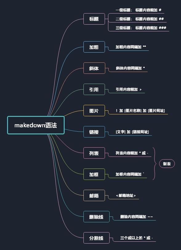 markdown | 最具有效率的寫作工具一次性掌握圖片